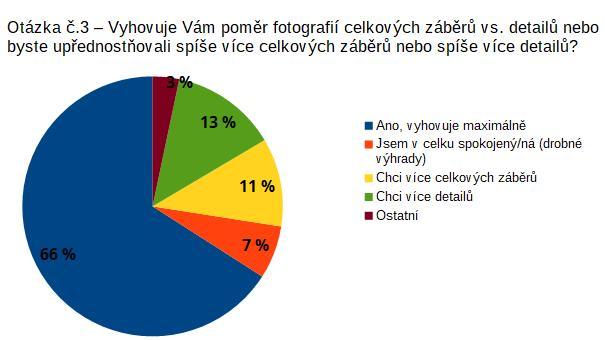 Průzkum spokojenosti - podzimní letecké snímkování
